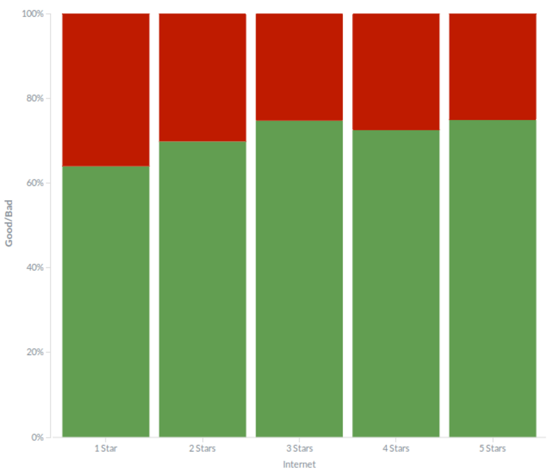 Internet sentiment across hotels with different number of stars