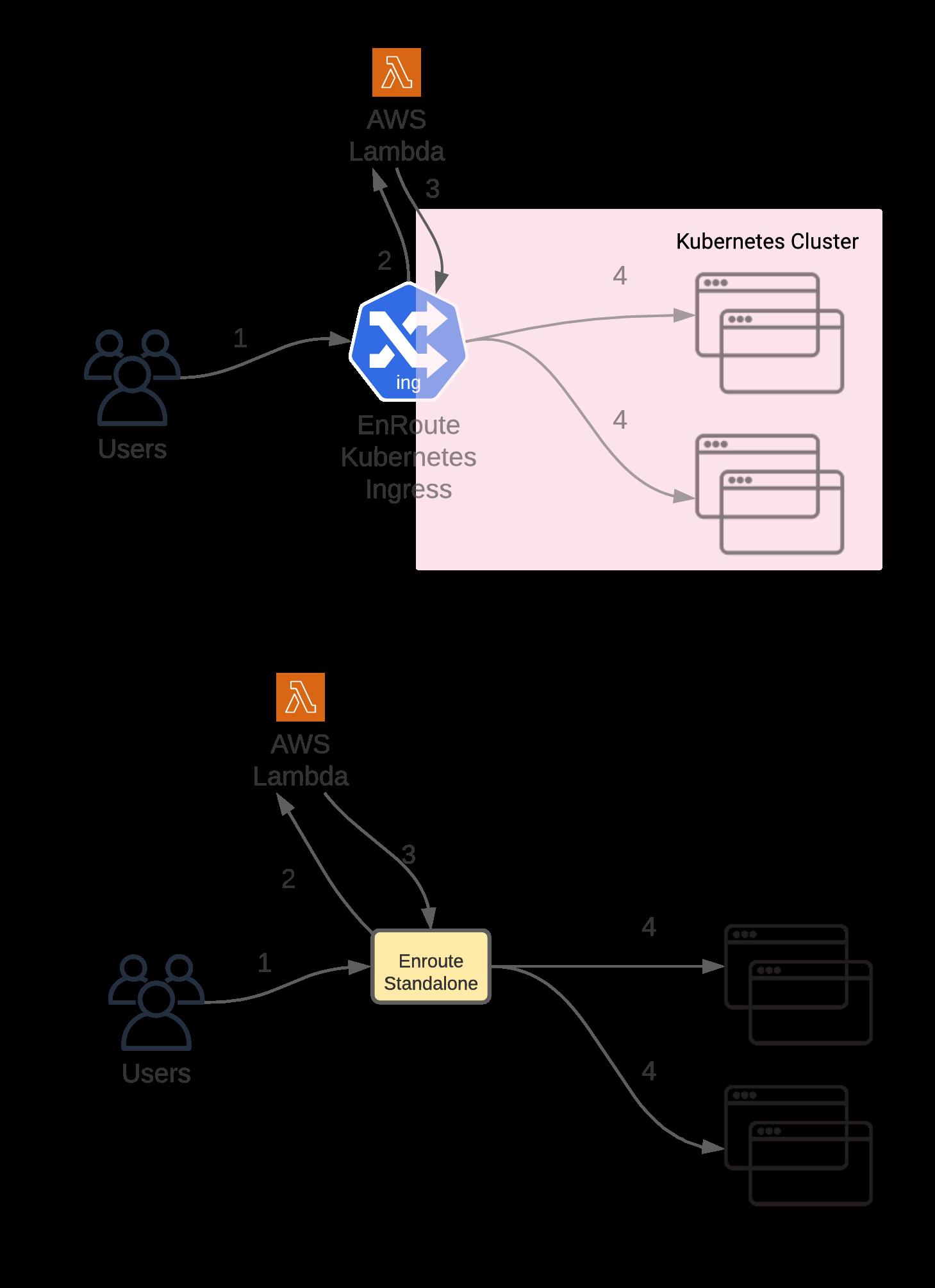 Enroute AWS Serverless Lambda