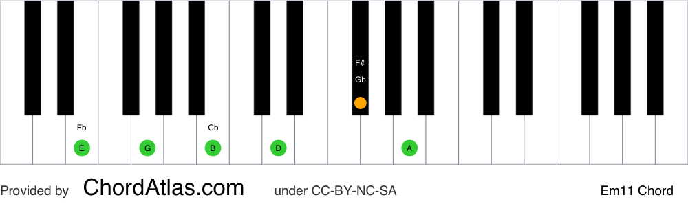 Piano chord chart for the E minor eleventh chord (Em11). The notes E, G, B, D, F# and A are highlighted.