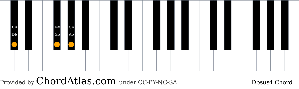 Piano chord chart for the D flat suspended fourth chord (Dbsus4). The notes Db, Gb and Ab are highlighted.