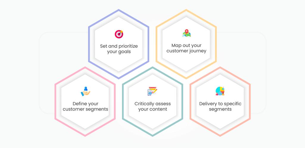 formulate marketing automation strategy