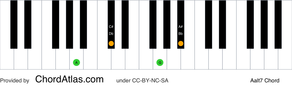 Piano chord chart for the A altered chord (Aalt7). The notes A, C#, G and Bb are highlighted.