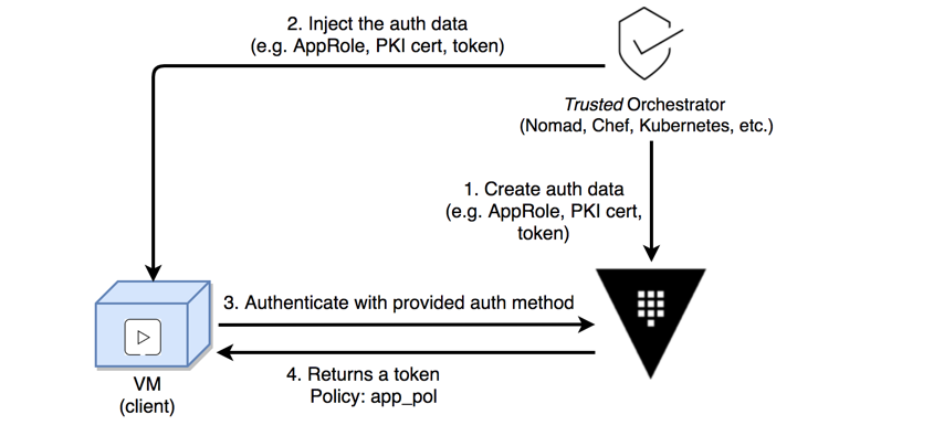 Trusted Orchestrator