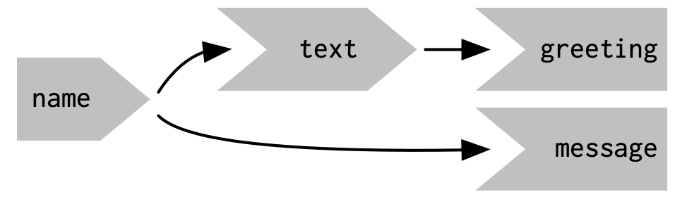 In the reactive graph, an observer looks the same as an output