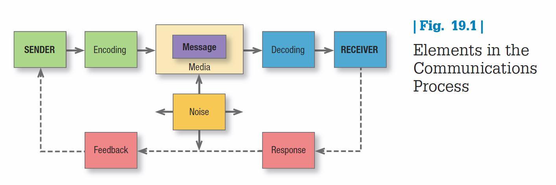 Communication macromodel