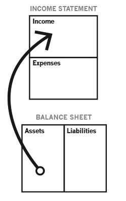 assets income