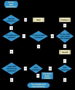 Partition-Flow-Chart1
