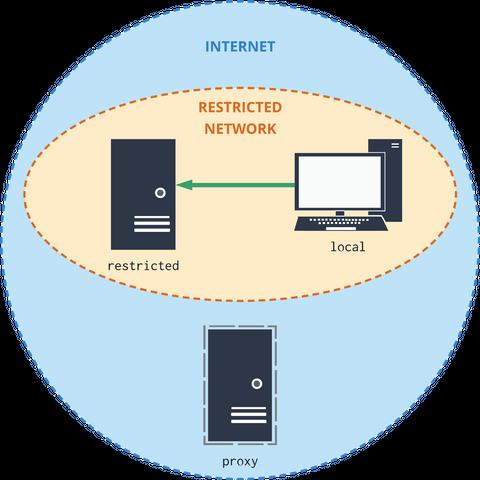 A case with a freshly set up proxy server
