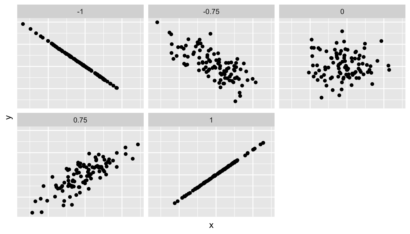 Different correlation coefficients