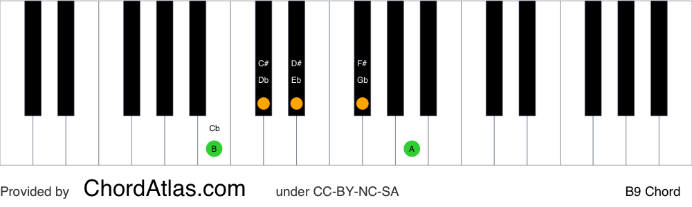 Piano chord chart for the B dominant ninth chord (B9). The notes B, D#, F#, A and C# are highlighted.