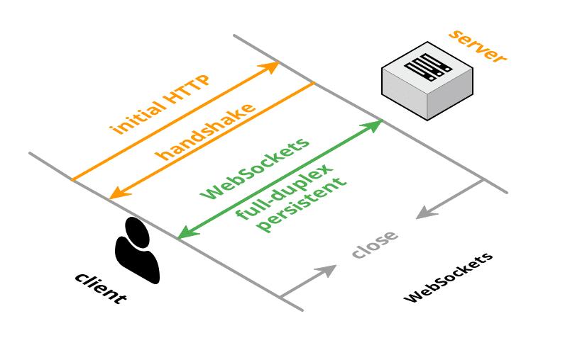 WebSockets in Laravel