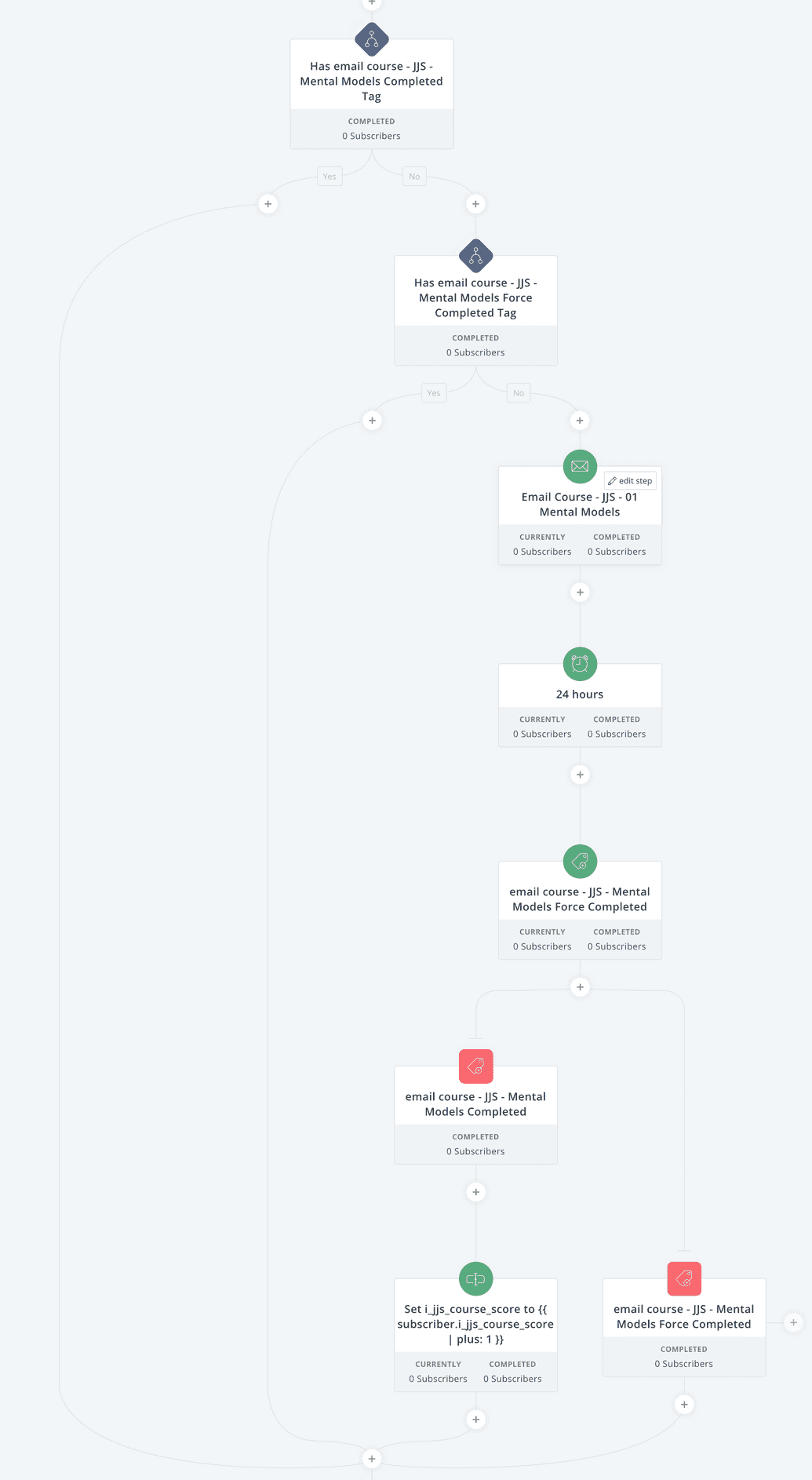 convertkit workflow that shows conditional checking of properties and the resulting routes in the workflow