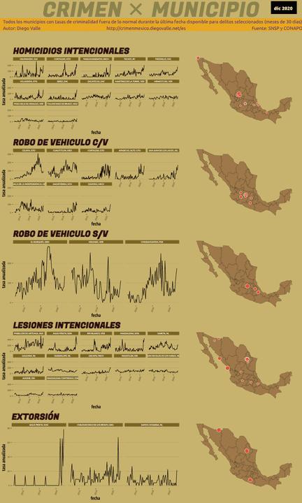 Infográfica del Crimen en México - Dic 2020