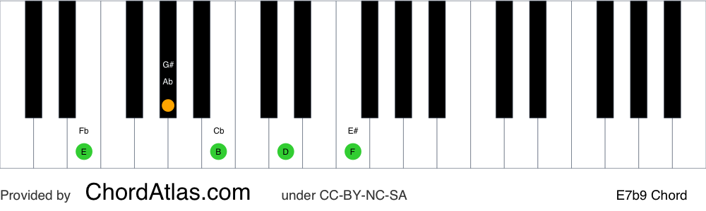 Piano chord chart for the E dominant flat ninth chord (E7b9). The notes E, G#, B, D and F are highlighted.