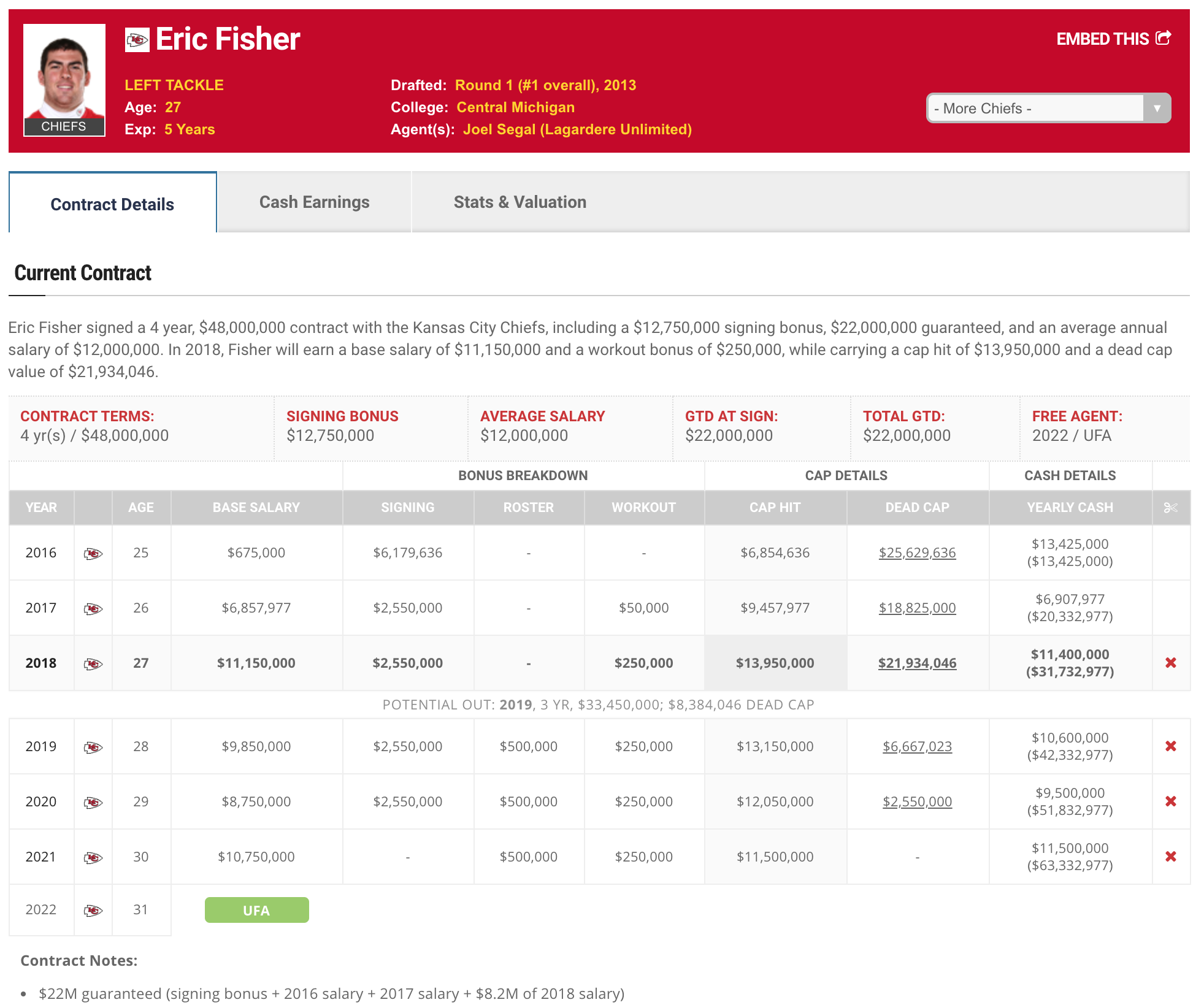 Eric Fisher contract