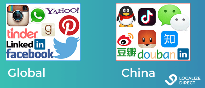 Infographic: icons of social media used in China and the rest of the world