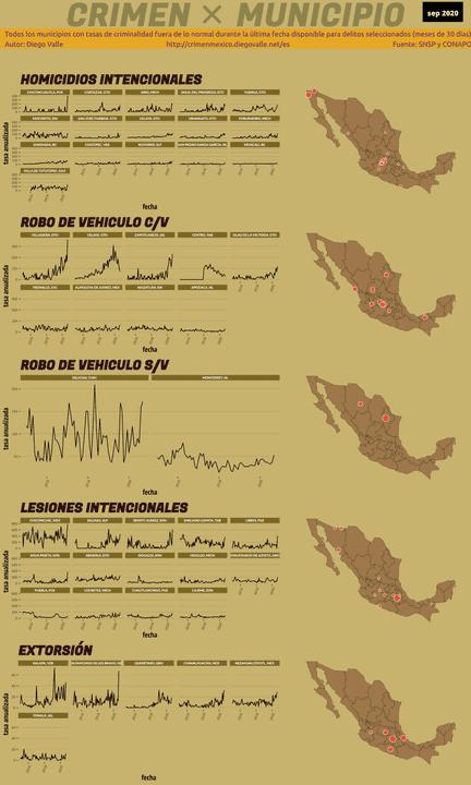 Infográfica del Crimen en México - Sep 2020