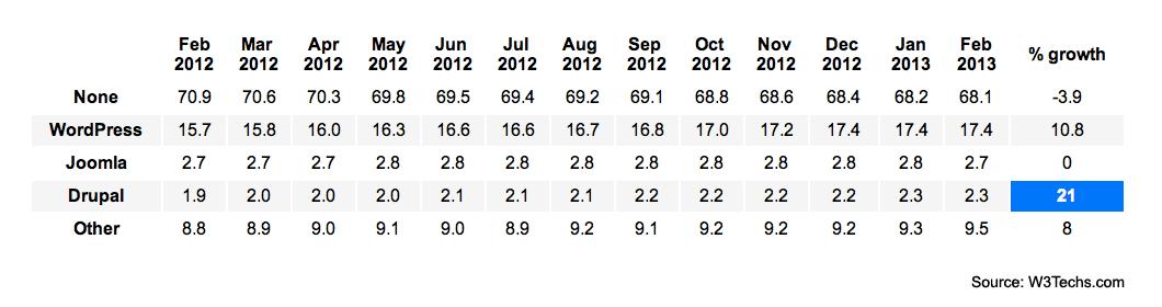 Drupal market share, February 2013
