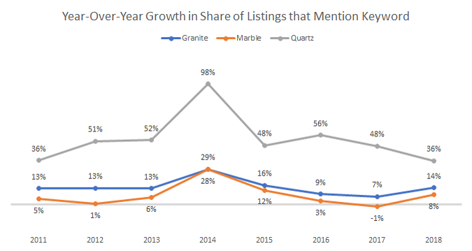 Growth of Listings