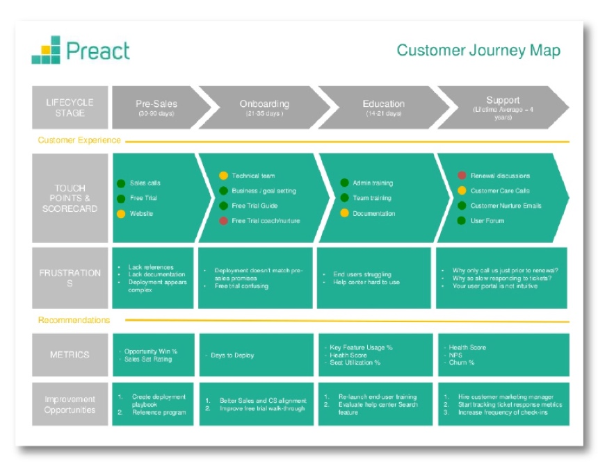 A customer journey map from Preact.