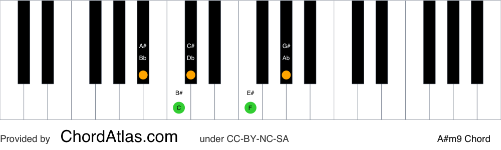 Piano chord chart for the A sharp minor ninth chord (A#m9). The notes A#, C#, E#, G# and B# are highlighted.