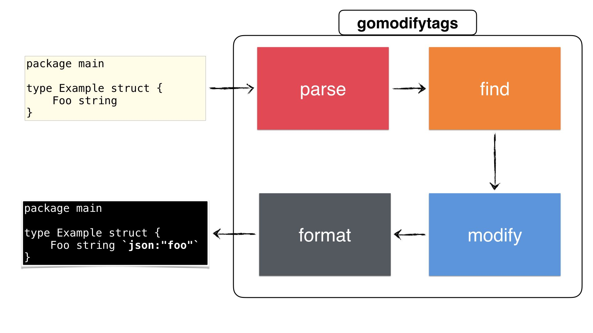 An overview of gomodifytags