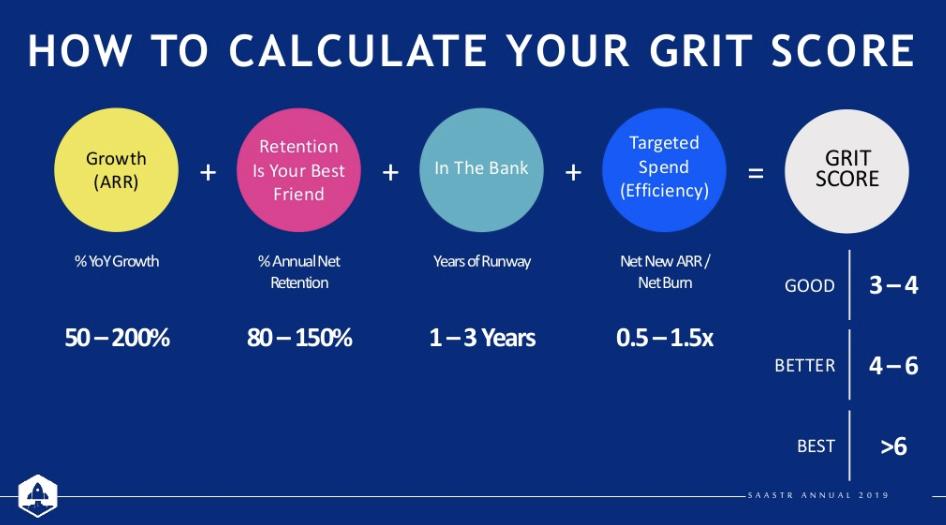 Bessemer GRIT framework