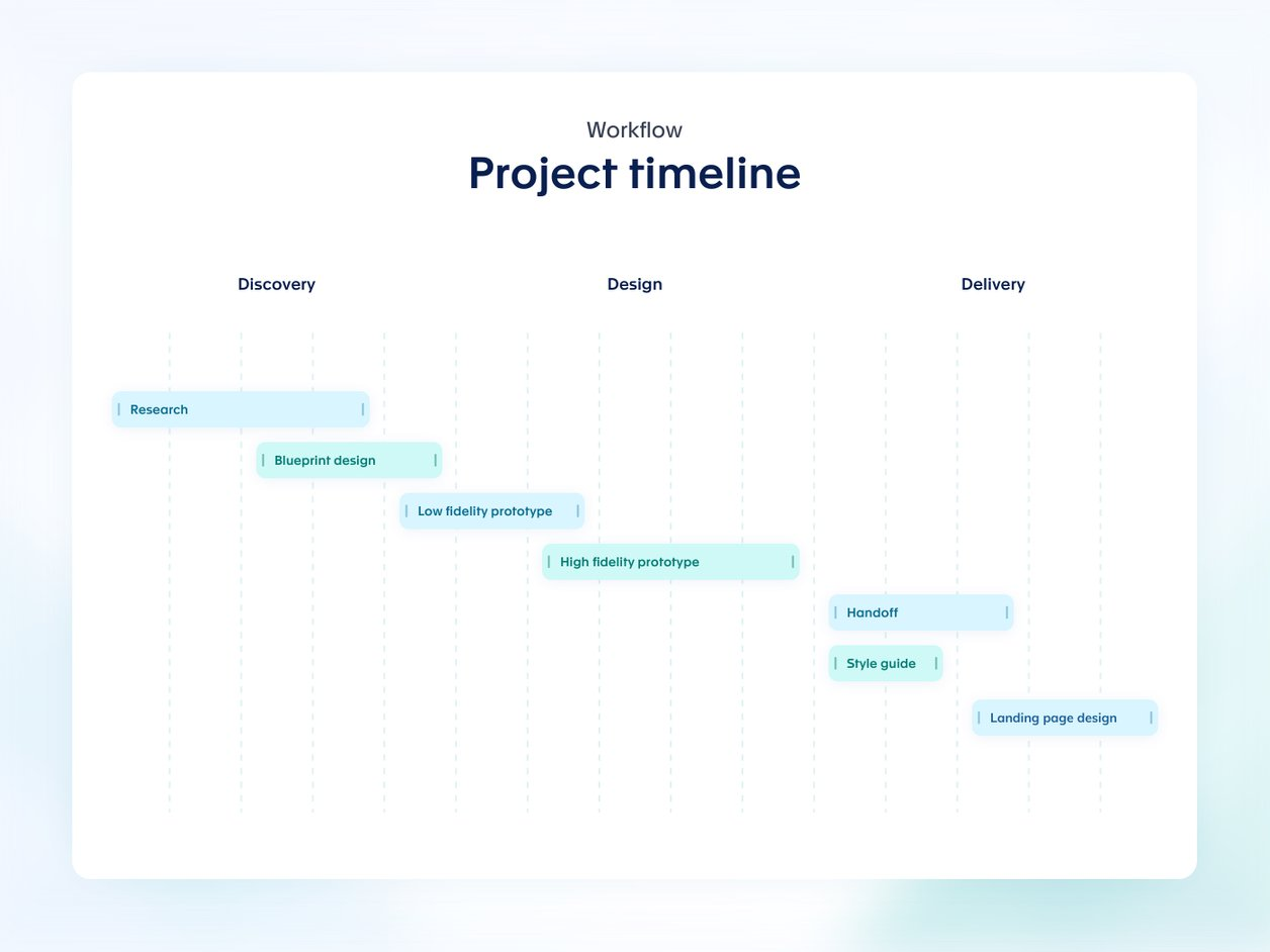 Design Workflow and Timelines | CapRaise