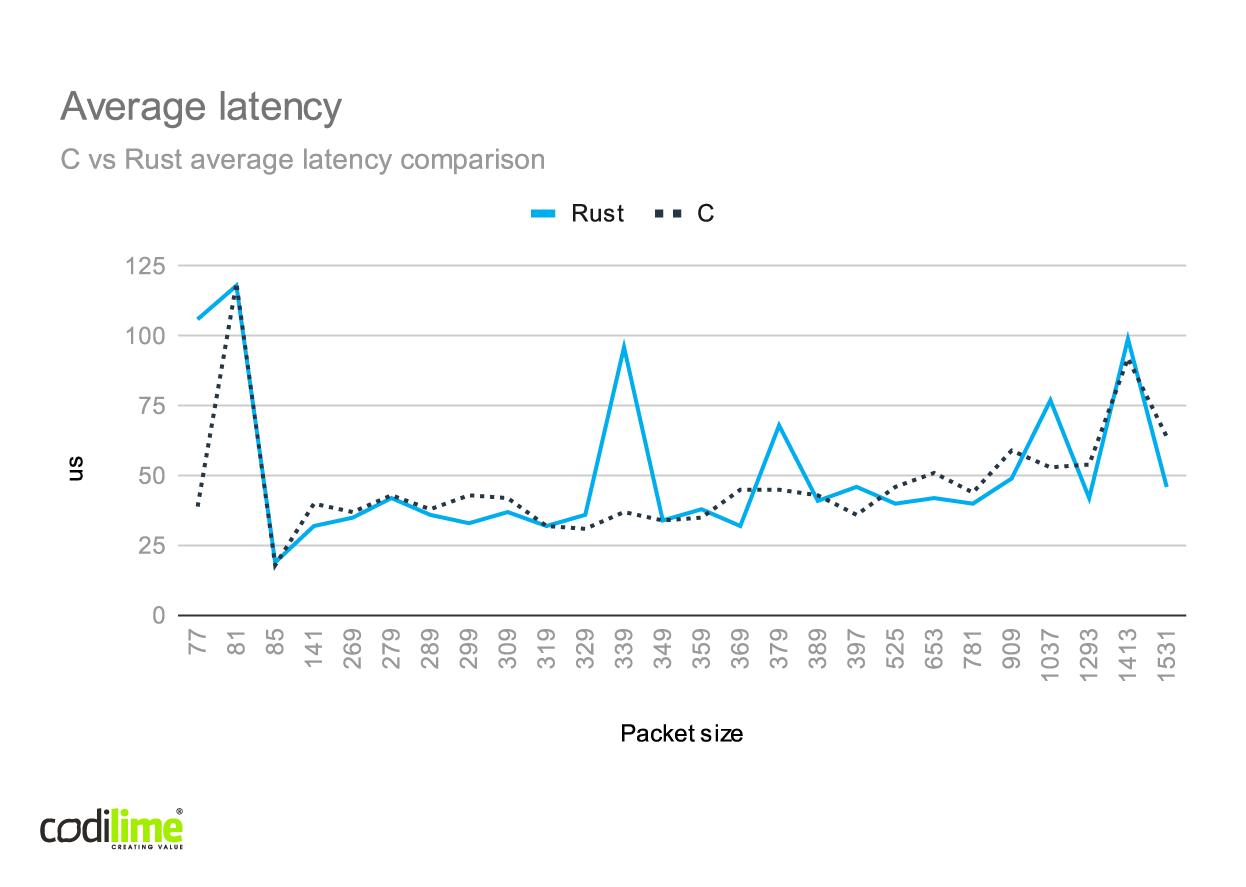 C vs Rust average latency comparison