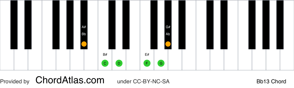 Piano chord chart for the B flat dominant thirteenth chord (Bb13). The notes Bb, D, F, Ab, C and G are highlighted.