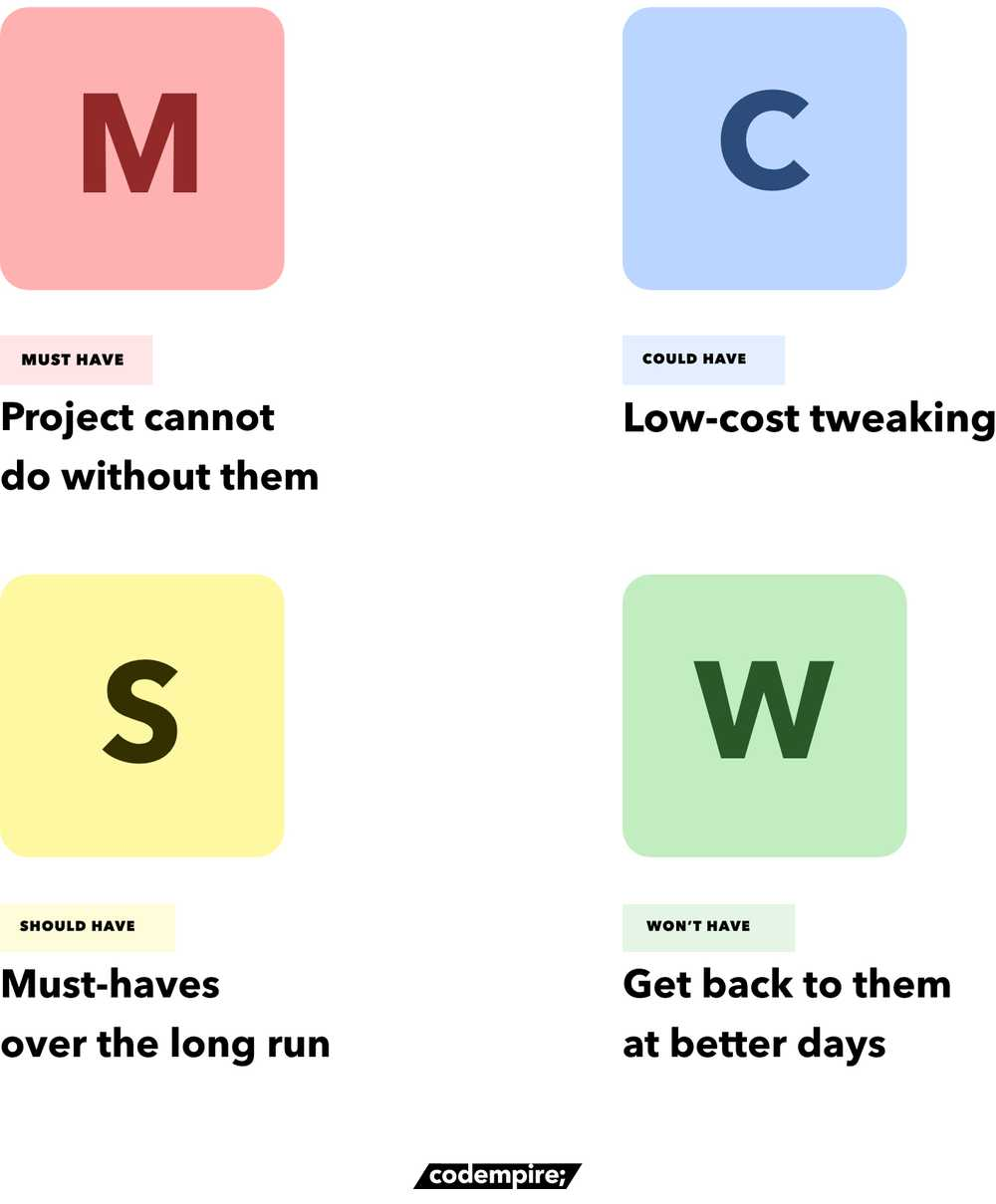 MoSCoW Prioritisation - Codempire