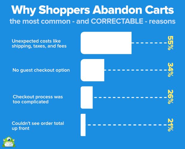 Abandoned carts statistics