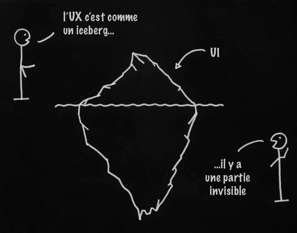 """Dessin très simple en blanc sur un fond noir. On y voit les parties émergée et immergée d'un iceberg. Une flèche, ayant pour légende UI, pointe la partie émergée. Deux bonhommes disent que """"l'UX c'est comme un iceberg... il y a une partie invisible""""."""