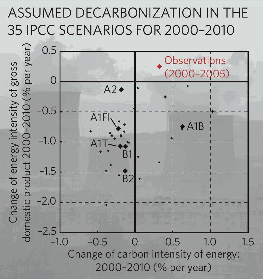 """Assumed versus observed decarbonization rates, from Pielke et al., """"Dangerous Assumptions"""""""