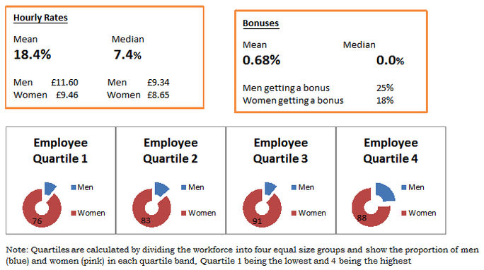 Gender Pay Gap details