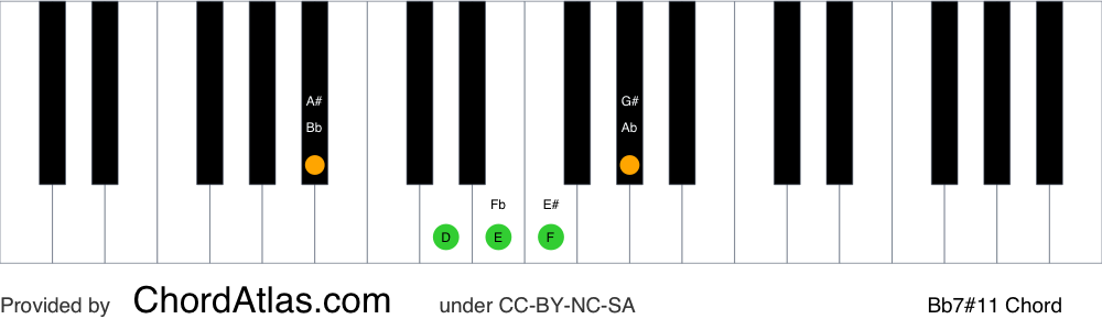 Piano chord chart for the B flat lydian dominant seventh chord (Bb7#11). The notes Bb, D, F, Ab and E are highlighted.