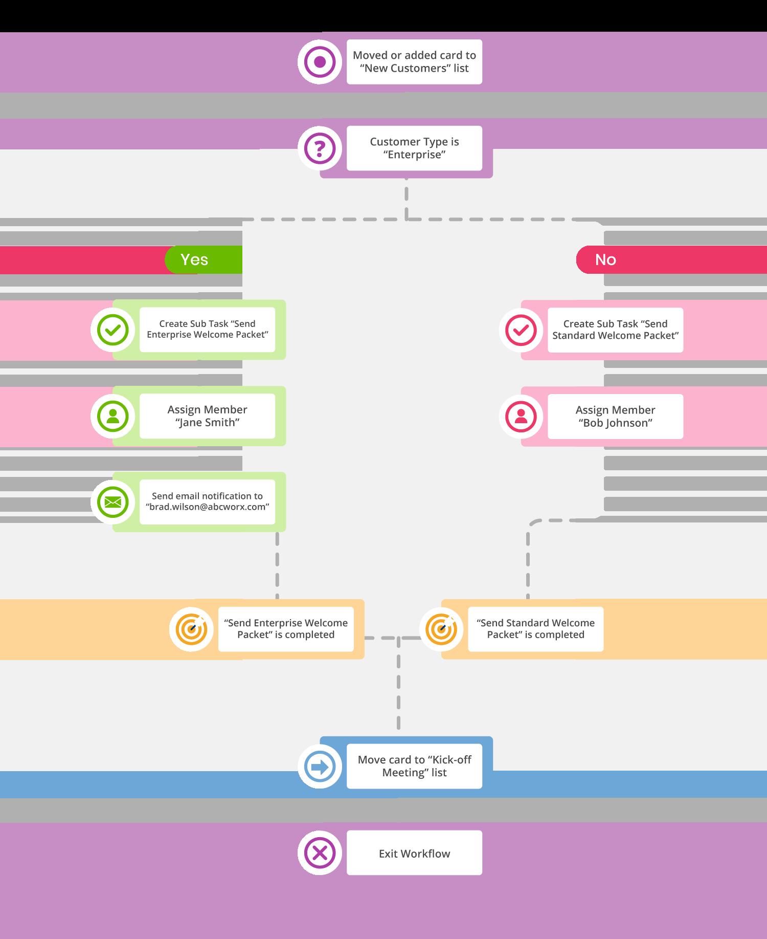 Rindle Sample Workflow Vertical