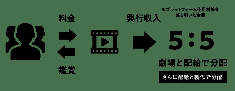 観賞料金分配の説明