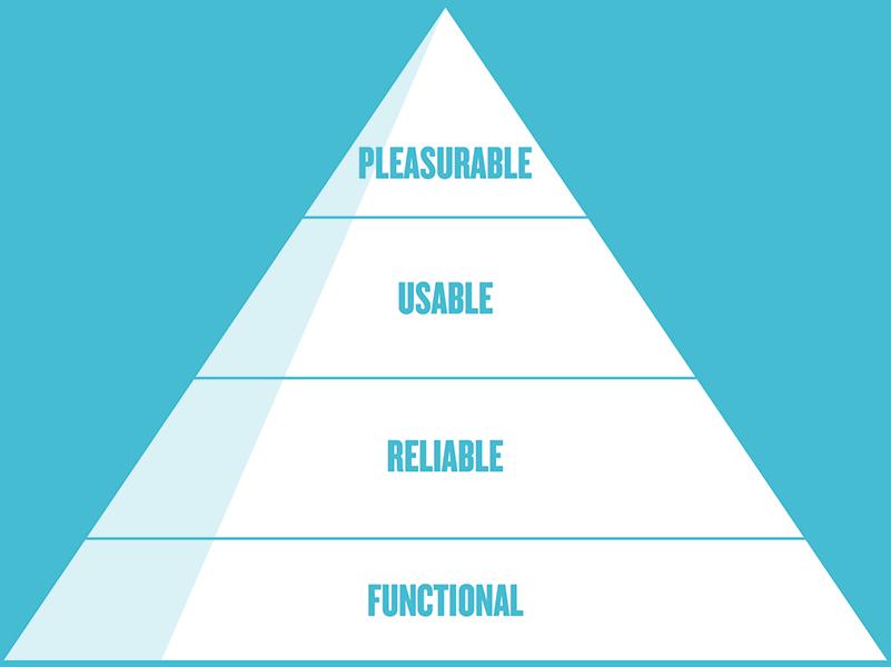 Better UX Pyramid, Diagram.