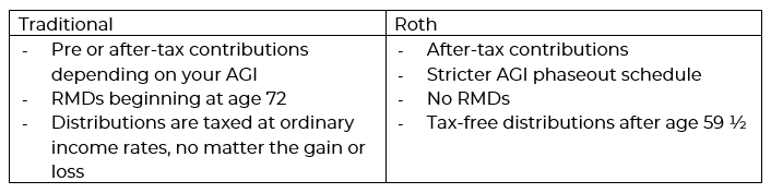 Differences between a traditional and Roth IRA