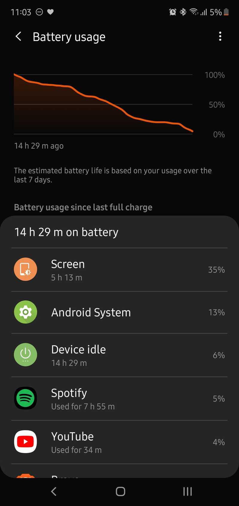 14 hours and 29 minutes on battery with 5 hours and 13 minutes of screen on time