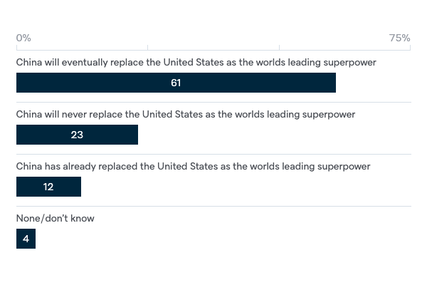 The world's leading superpower - Lowy Institute Poll 2020