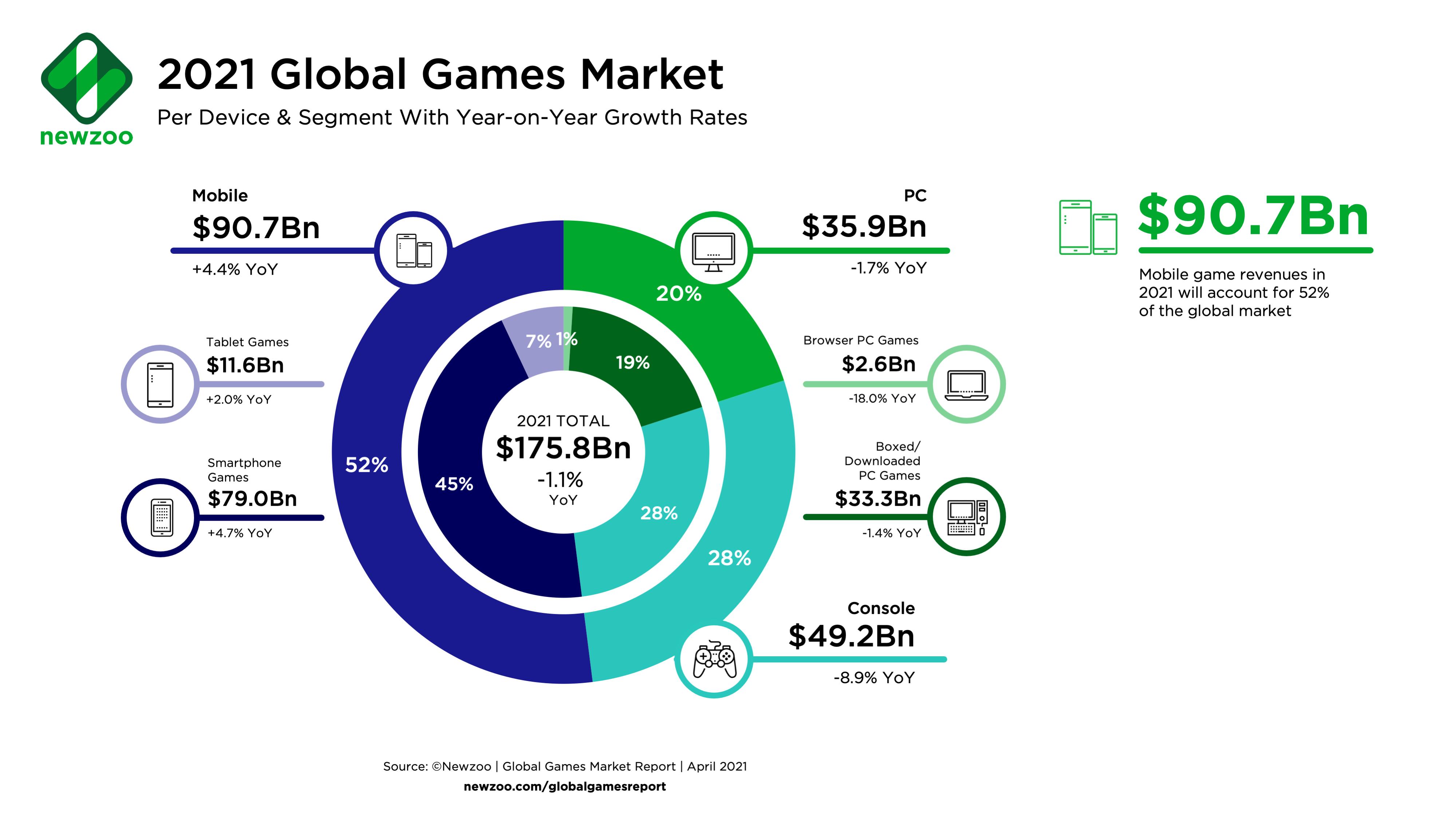 Newzoo global games market 2021 infographic
