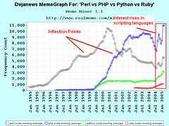 Dejanews MemeGraph For: 'Perl vs PHP vs Python...