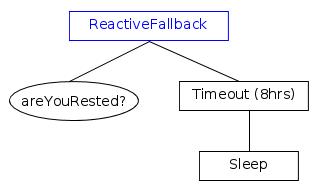 ReactiveFallback