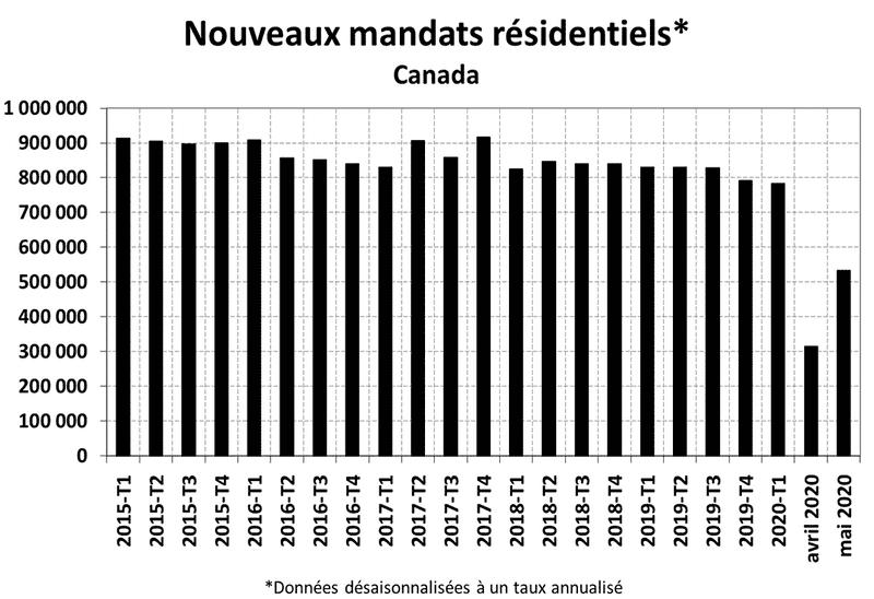 STATISTIQUES RÉSIDENTIELLES NATIONALES