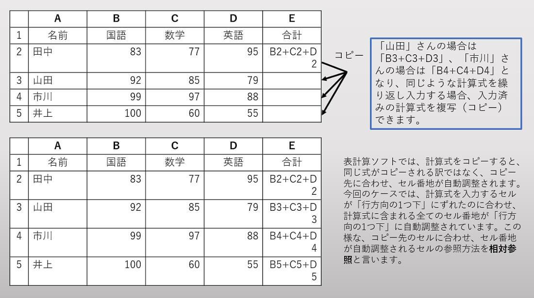 表計算ソフト3