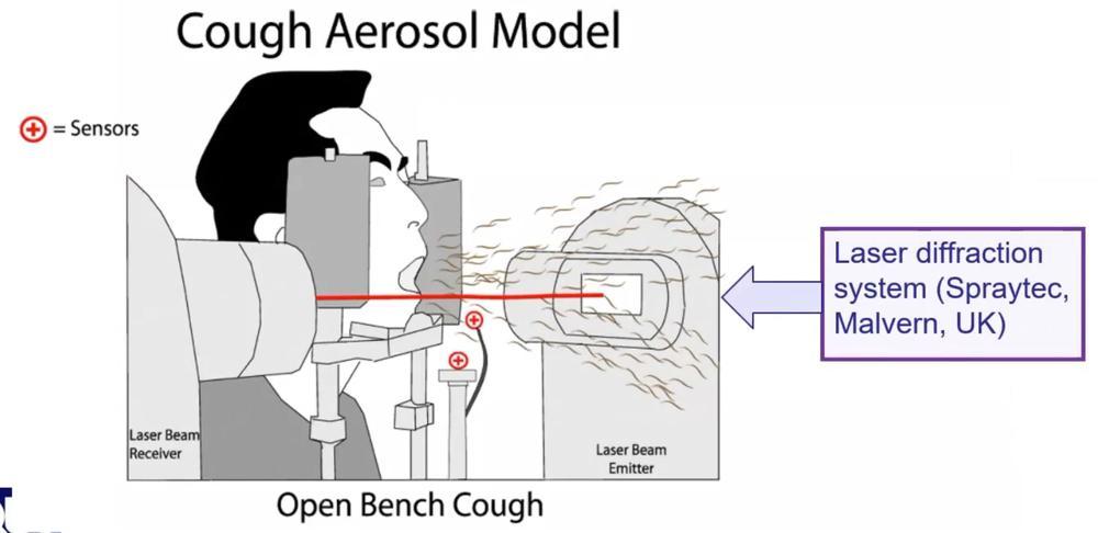 2nd mechanism for evaluating aerosols