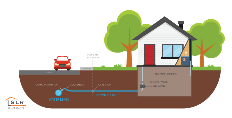 Diagram of lead service lines between water main and house