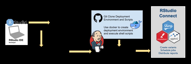 Programmatic Deployment with Content Management APIs